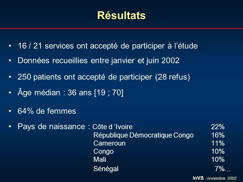 InVS - novembre 2002Résultats 16 / 21 services ont accepté de participer à létude Données recueillies entre janvier et juin 2002 250 patients ont accepté de participer (28 refus) Âge médian : 36 ans [19 ; 70] 64% de femmes Pays de naissance : Côte d Ivoire22% République Démocratique Congo16% Cameroun11% Congo10% Mali10% Sénégal 7%...