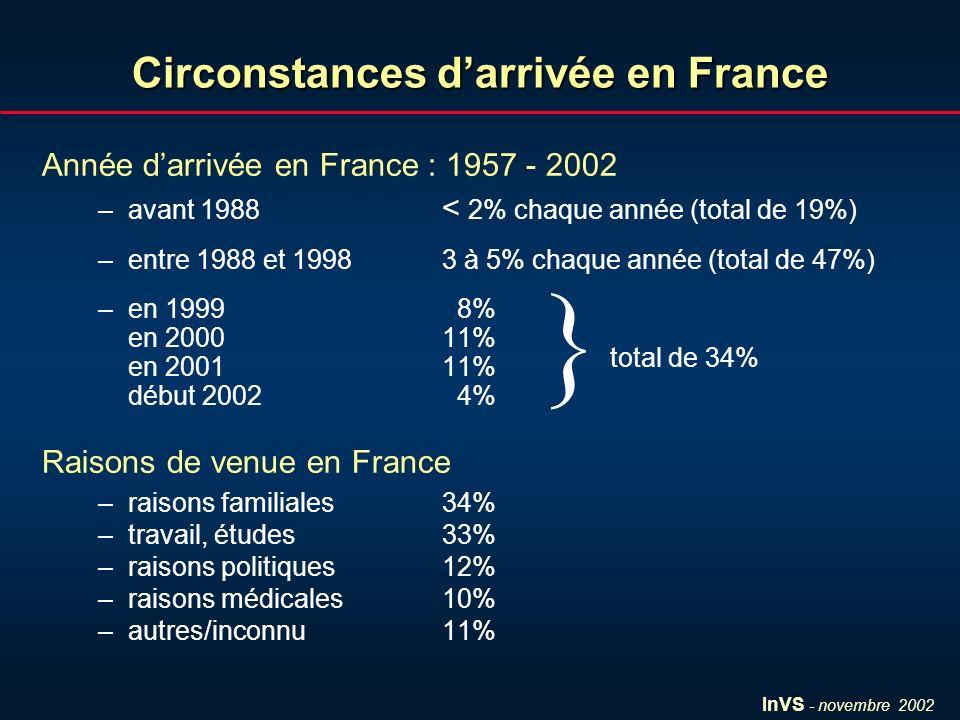 InVS - novembre 2002 Circonstances darrivée en France Année darrivée en France : 1957 - 2002 –avant 1988 < 2% chaque année (total de 19%) –entre 1988 et 1998 3 à 5% chaque année (total de 47%) –en 1999 8% en 2000 11% en 2001 11% début 2002 4% Raisons de venue en France –raisons familiales34% –travail, études33% –raisons politiques12% –raisons médicales10% –autres/inconnu11% total de 34%