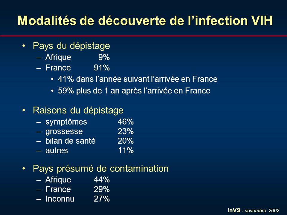 InVS - novembre 2002 Modalités de découverte de linfection VIH Pays du dépistage –Afrique 9% –France 91% 41% dans lannée suivant larrivée en France 59% plus de 1 an après larrivée en France Raisons du dépistage –symptômes46% –grossesse23% –bilan de santé20% –autres11% Pays présumé de contamination –Afrique44% –France29% –Inconnu27%