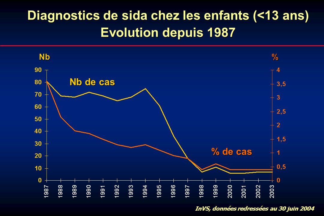 Diagnostics de sida chez les enfants (<13 ans) Evolution depuis 1987 InVS, données redressées au 30 juin 2004 Nb de cas % de cas Nb%