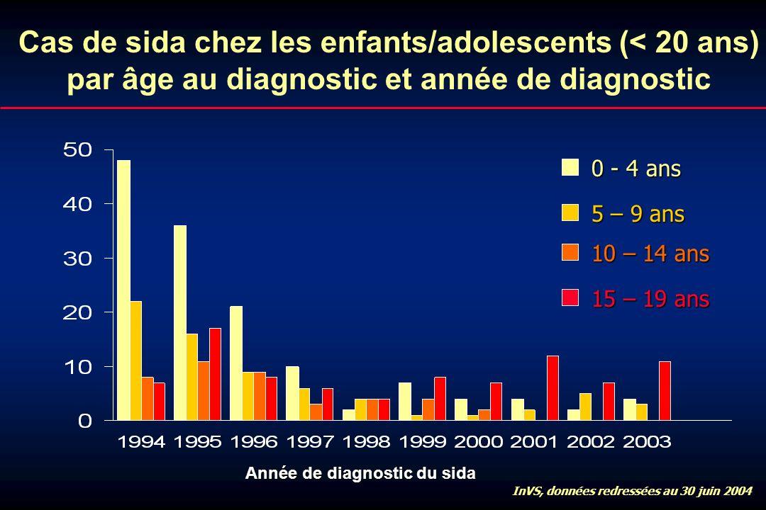 Cas de sida chez les enfants/adolescents (< 20 ans) par âge au diagnostic et année de diagnostic 0 - 4 ans 5 – 9 ans InVS, données redressées au 30 ju