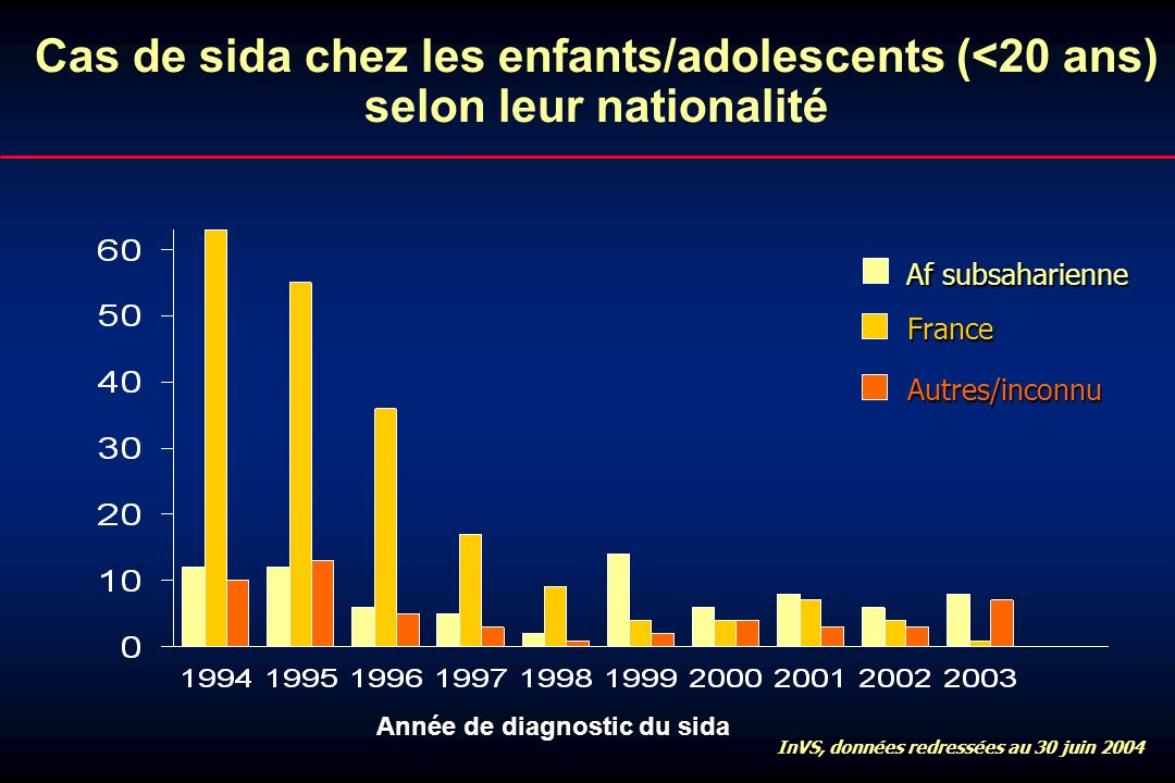Cas de sida chez les enfants/adolescents (<20 ans) selon leur nationalité Af subsaharienne France InVS, données redressées au 30 juin 2004 Autres/inco