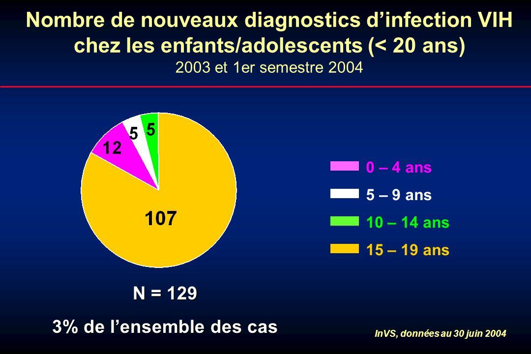 Nombre de nouveaux diagnostics dinfection VIH chez les enfants/adolescents (< 20 ans) 2003 et 1er semestre 2004 15 – 19 ans 10 – 14 ans 5 – 9 ans 0 –