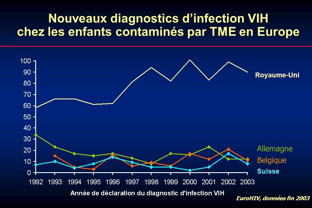 Nouveaux diagnostics dinfection VIH chez les enfants contaminés par TME en Europe EuroHIV, données fin 2003 Suisse Allemagne Belgique Royaume-Uni