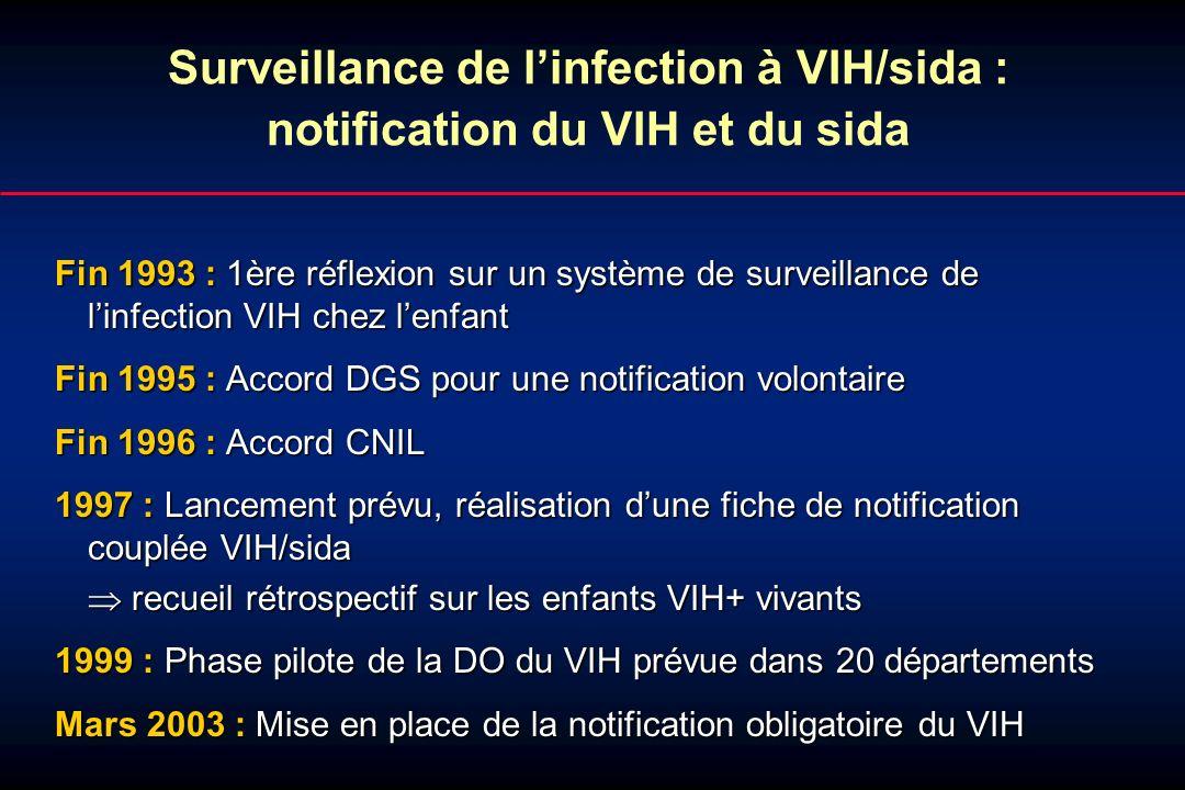 Surveillance virologique (chez les 13 ans et plus) ØTest dinfection récente ( 6 mois) caractériser les personnes récemment infectées estimer lincidence du VIH 13 – 19 ans : 50% (36/72) >20 ans : 31% (907/2885) ØDétermination VIH-1, VIH-2 et détermination parmi les VIH-1 des groupes et des sous-types surveiller les sous types circulants au niveau national 13 – 19 ans : 2,8% VIH2 (36/72) >20 ans : 3,1% VIH2 61% non B (24/61) 49% nonB InVS et CNR du VIH, données au 30 juin 2004
