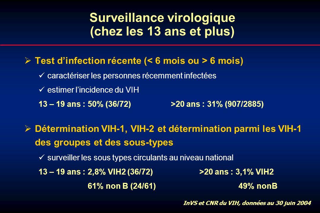 Surveillance virologique (chez les 13 ans et plus) ØTest dinfection récente ( 6 mois) caractériser les personnes récemment infectées estimer lincidenc