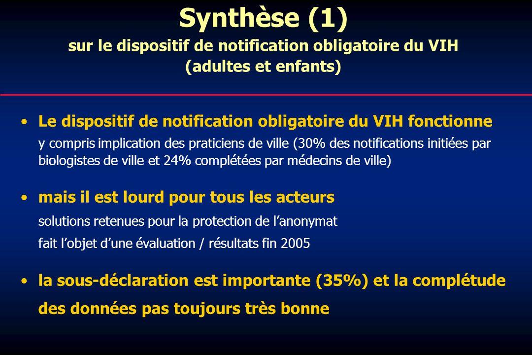 Synthèse (1) sur le dispositif de notification obligatoire du VIH (adultes et enfants) Le dispositif de notification obligatoire du VIH fonctionne y c