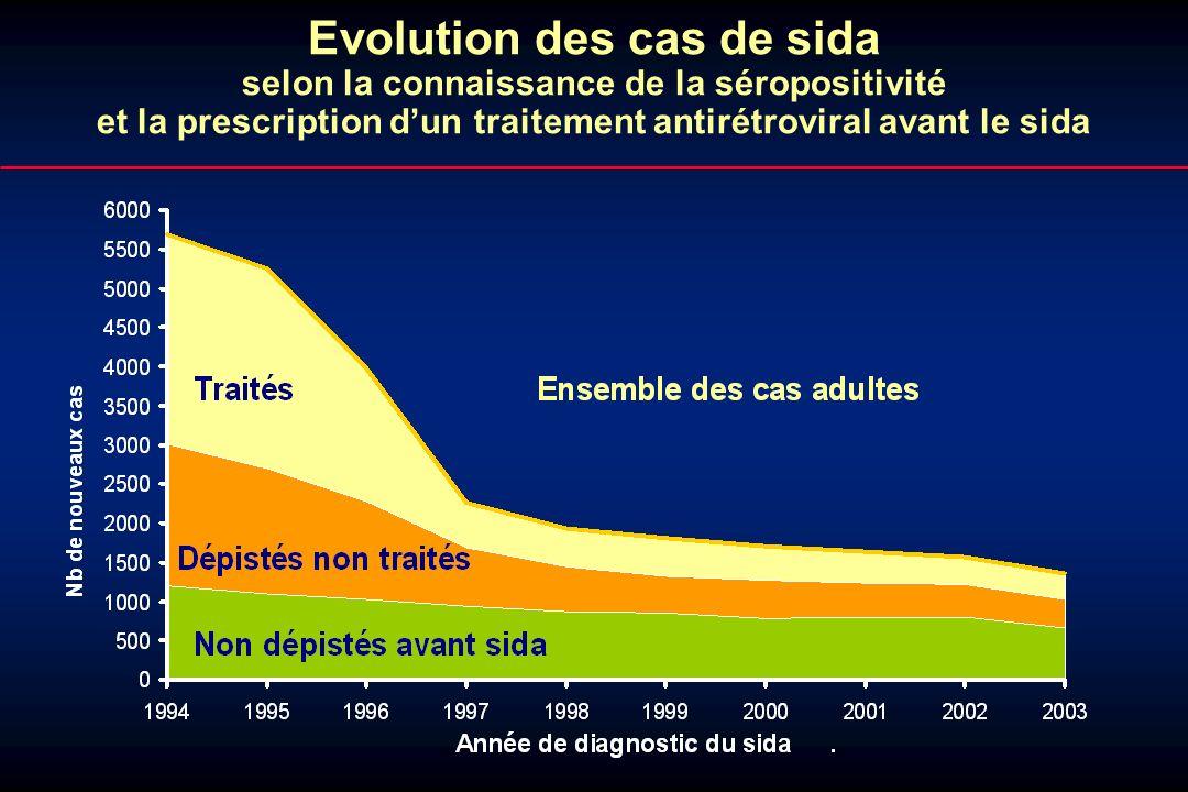Evolution des cas de sida selon la connaissance de la séropositivité et la prescription dun traitement antirétroviral avant le sida