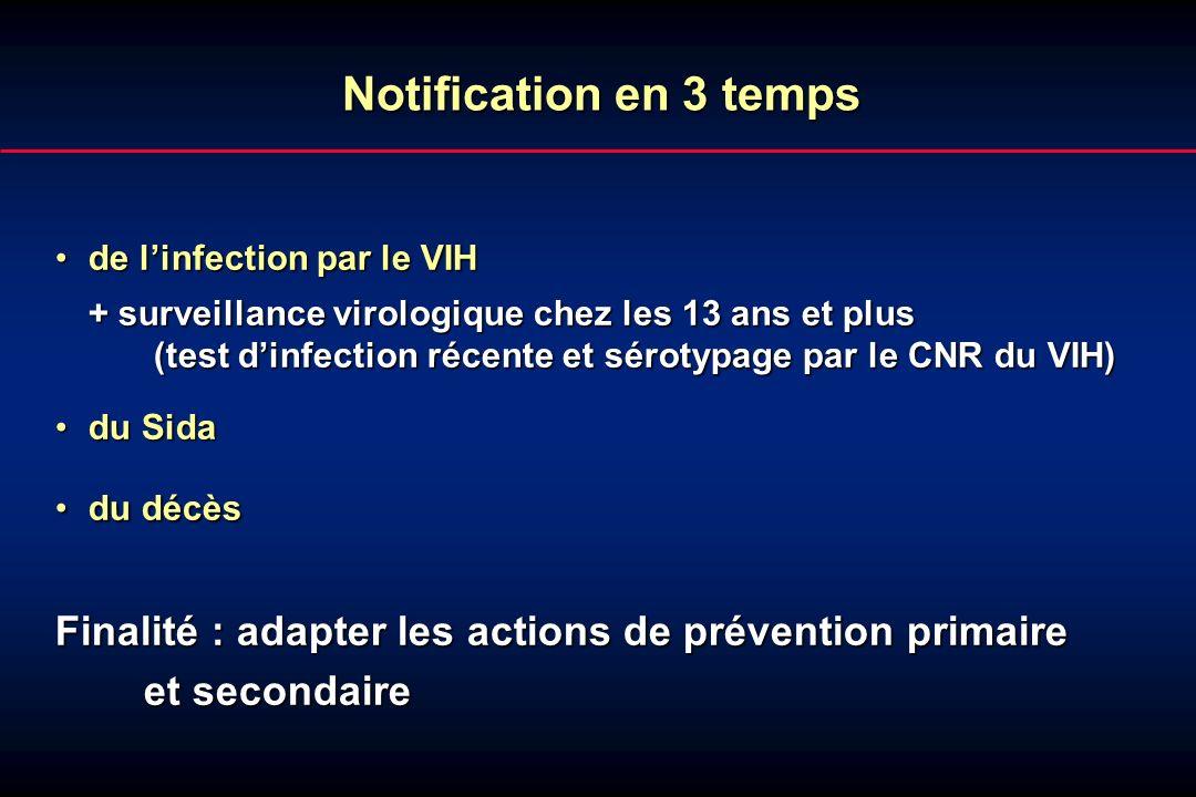 de linfection par le VIHde linfection par le VIH + surveillance virologique chez les 13 ans et plus (test dinfection récente et sérotypage par le CNR