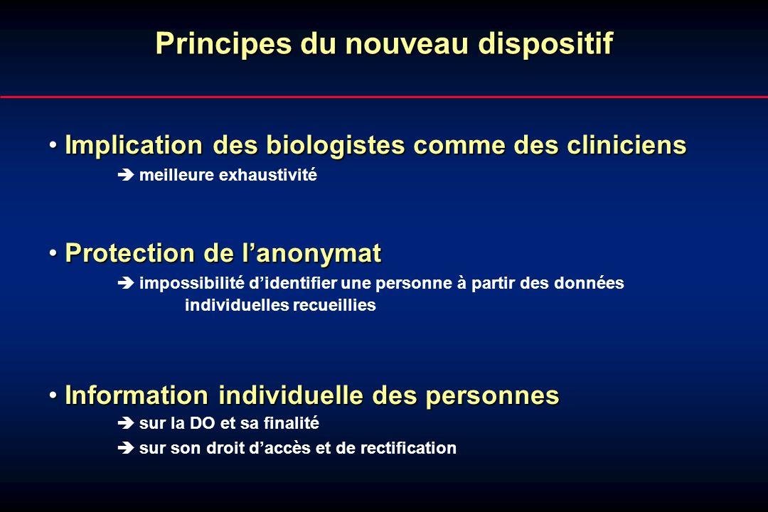 Principes du nouveau dispositif Implication des biologistes comme des cliniciens Implication des biologistes comme des cliniciens meilleure exhaustivi