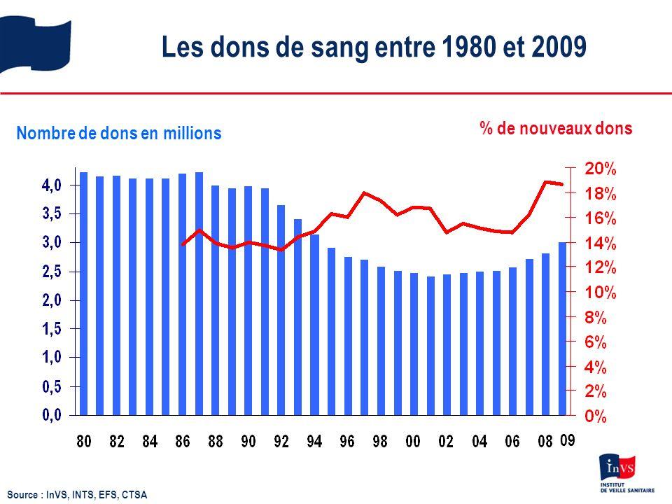 Les dons de sang entre 1980 et 2009 Nombre de dons en millions % de nouveaux dons Source : InVS, INTS, EFS, CTSA 09