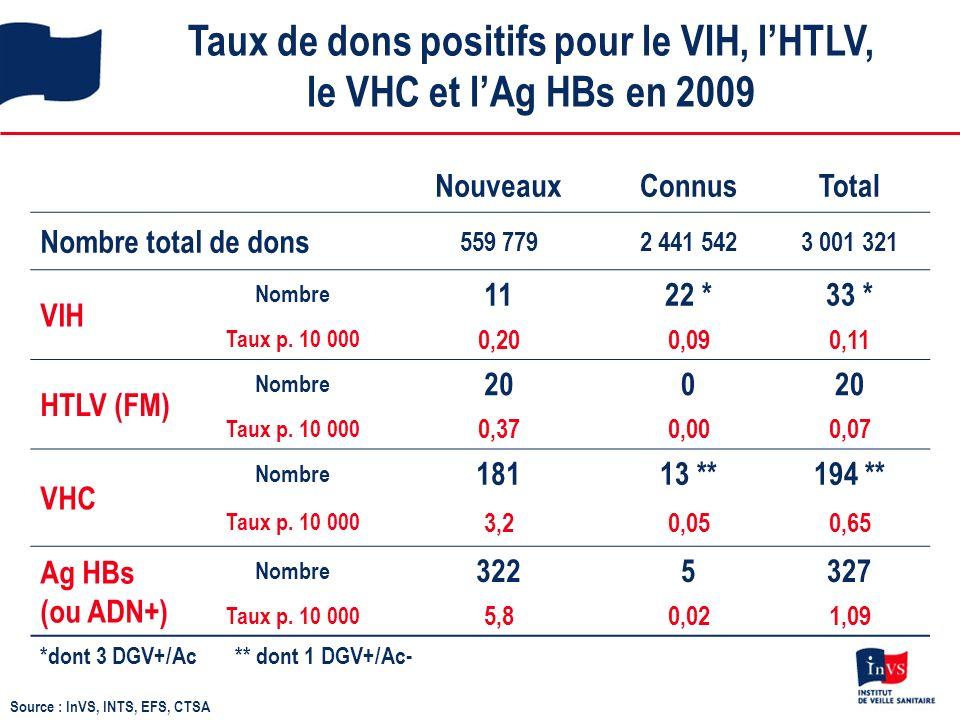 Taux de dons positifs pour le VIH, lHTLV, le VHC et lAg HBs en 2009 NouveauxConnusTotal Nombre total de dons 559 7792 441 5423 001 321 VIH Nombre 1122 *33 * Taux p.