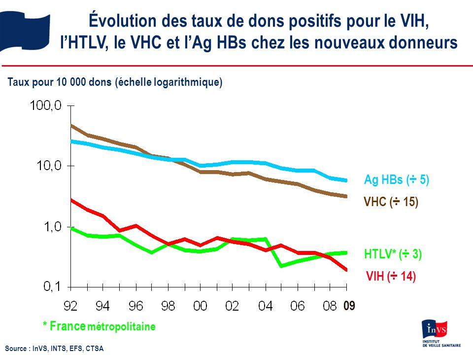 Évolution des taux de dons positifs pour le VIH, lHTLV, le VHC et lAg HBs chez les nouveaux donneurs VHC (÷ 15) HTLV* (÷ 3) VIH (÷ 14) Ag HBs (÷ 5) Taux pour 10 000 dons (échelle logarithmique) * France métropolitaine Source : InVS, INTS, EFS, CTSA 09