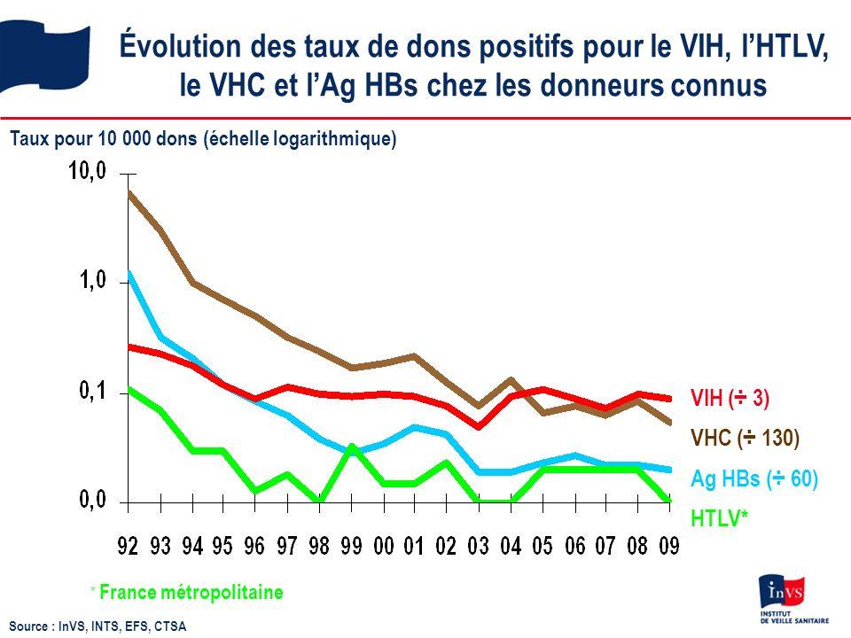 Évolution des taux de dons positifs pour le VIH, lHTLV, le VHC et lAg HBs chez les donneurs connus VHC (÷ 130) HTLV* VIH (÷ 3) Ag HBs (÷ 60) Taux pour 10 000 dons (échelle logarithmique) * France métropolitaine Source : InVS, INTS, EFS, CTSA