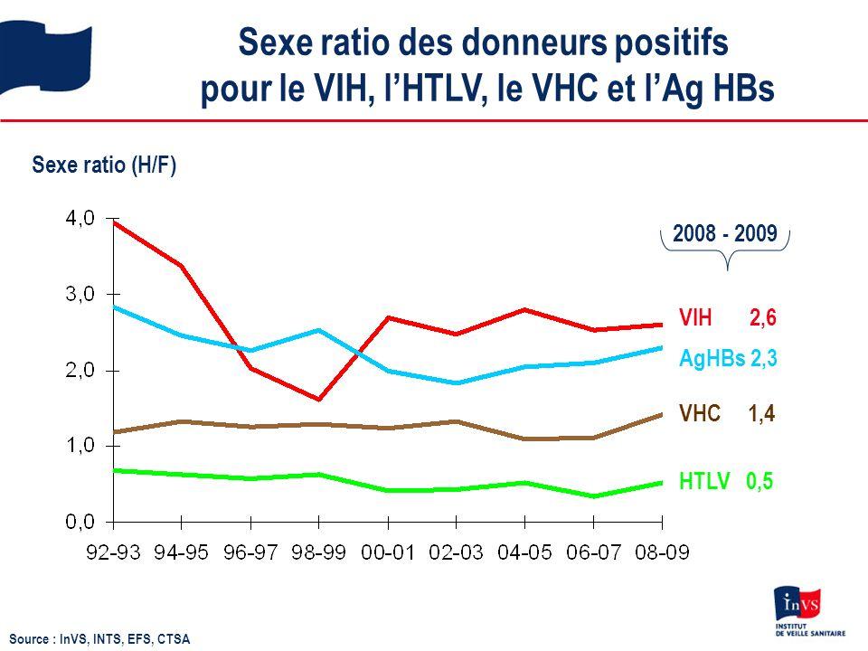 Sexe ratio des donneurs positifs pour le VIH, lHTLV, le VHC et lAg HBs Sexe ratio (H/F) VHC 1,4 HTLV 0,5 VIH 2,6 AgHBs 2,3 2008 - 2009 Source : InVS, INTS, EFS, CTSA