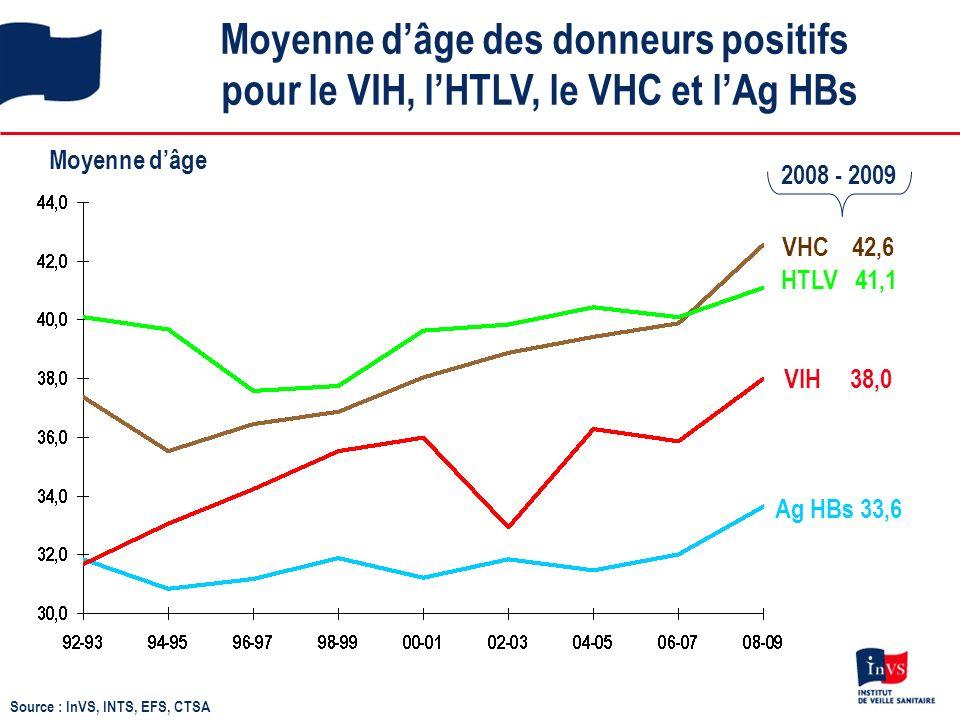 Moyenne dâge des donneurs positifs pour le VIH, lHTLV, le VHC et lAg HBs Moyenne dâge VHC 42,6 HTLV 41,1 VIH 38,0 Ag HBs 33,6 Source : InVS, INTS, EFS, CTSA 2008 - 2009