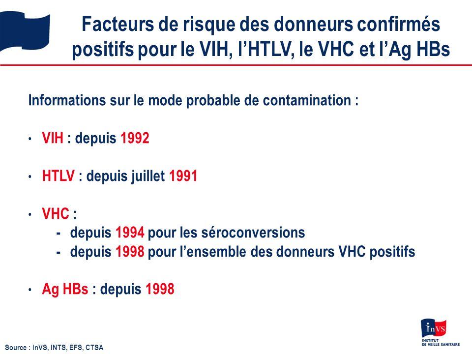 Facteurs de risque des donneurs confirmés positifs pour le VIH, lHTLV, le VHC et lAg HBs Informations sur le mode probable de contamination : VIH : depuis 1992 HTLV : depuis juillet 1991 VHC : - depuis 1994 pour les séroconversions - depuis 1998 pour lensemble des donneurs VHC positifs Ag HBs : depuis 1998 Source : InVS, INTS, EFS, CTSA