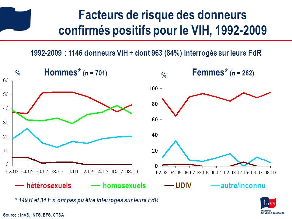 Facteurs de risque des donneurs confirmés positifs pour le VIH, 1992-2009 1992-2009 : 1146 donneurs VIH + dont 963 (84%) interrogés sur leurs FdR % Hommes* (n = 701) Femmes* (n = 262) UDIVhomosexuelshétérosexuelsautre/inconnu * 149 H et 34 F nont pas pu être interrogés sur leurs FdR % Source : InVS, INTS, EFS, CTSA