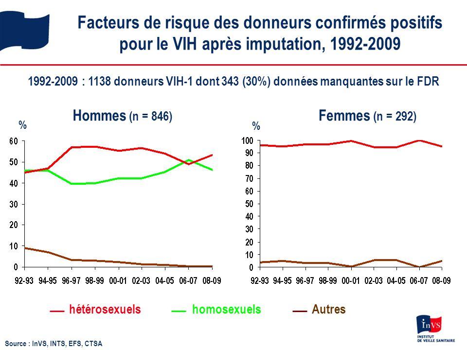 Facteurs de risque des donneurs confirmés positifs pour le VIH après imputation, 1992-2009 1992-2009 : 1138 donneurs VIH-1 dont 343 (30%) données manquantes sur le FDR Hommes (n = 846) Femmes (n = 292) Autreshomosexuelshétérosexuels % Source : InVS, INTS, EFS, CTSA %