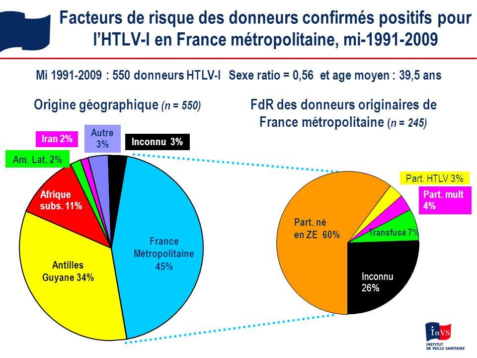 Facteurs de risque des donneurs confirmés positifs pour lHTLV-I en France métropolitaine, mi-1991-2009 Mi 1991-2009 : 550 donneurs HTLV-I Sexe ratio = 0,56 et age moyen : 39,5 ans Origine géographique (n = 550) FdR des donneurs originaires de France métropolitaine ( n = 245) Afrique subs.