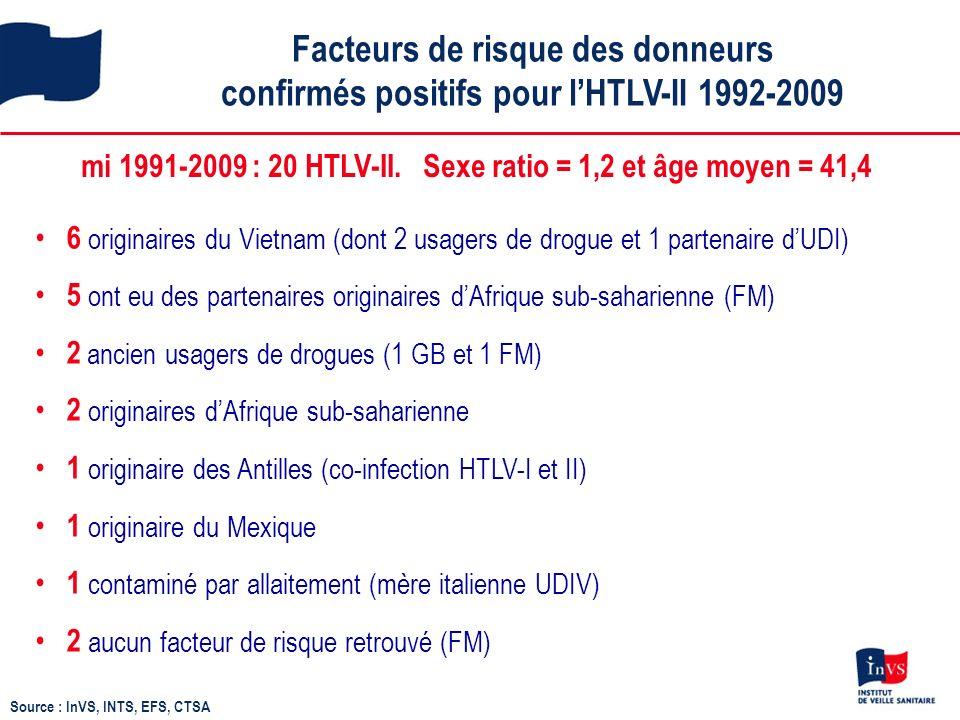 Facteurs de risque des donneurs confirmés positifs pour lHTLV-II 1992-2009 Source : InVS, INTS, EFS, CTSA mi 1991-2009 : 20 HTLV-II.