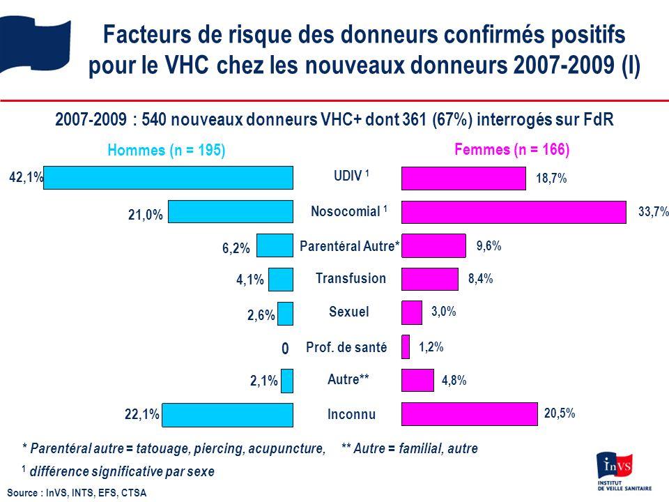 Facteurs de risque des donneurs confirmés positifs pour le VHC chez les nouveaux donneurs 2007-2009 (I) 2007-2009 : 540 nouveaux donneurs VHC+ dont 361 (67%) interrogés sur FdR 0 Hommes (n = 195) 1,2% 3,0% 8,4% 33,7% 18,7% 20,5% 4,8% 9,6% Inconnu Autre** Prof.