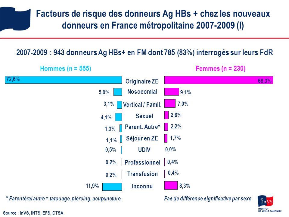 Facteurs de risque des donneurs Ag HBs + chez les nouveaux donneurs en France métropolitaine 2007-2009 (I) 2007-2009 : 943 donneurs Ag HBs+ en FM dont 785 (83%) interrogés sur leurs FdR Hommes (n = 555)Femmes (n = 230) * Parentéral autre = tatouage, piercing, acupuncture.