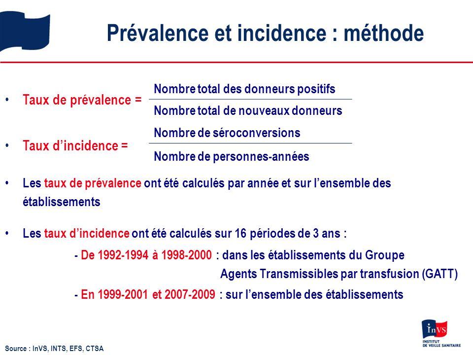 Prévalence et incidence : méthode Source : InVS, INTS, EFS, CTSA Taux de prévalence = Nombre total des donneurs positifs Nombre total de nouveaux donneurs Taux dincidence = Nombre de séroconversions Nombre de personnes-années Les taux de prévalence ont été calculés par année et sur lensemble des établissements Les taux dincidence ont été calculés sur 16 périodes de 3 ans : - De 1992-1994 à 1998-2000 : dans les établissements du Groupe Agents Transmissibles par transfusion (GATT) - En 1999-2001 et 2007-2009 : sur lensemble des établissements