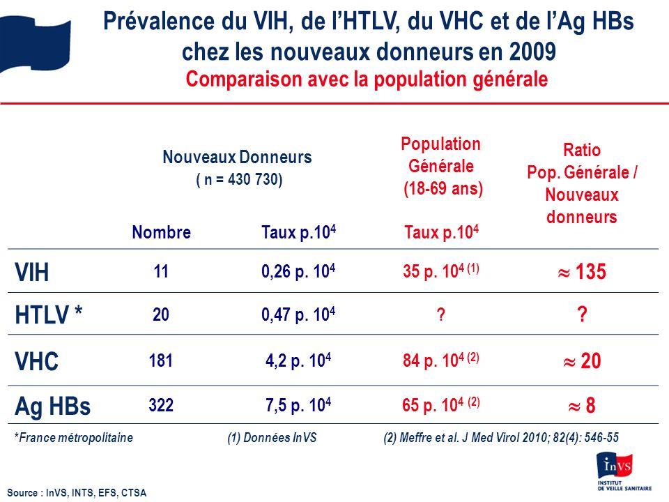 Prévalence du VIH, de lHTLV, du VHC et de lAg HBs chez les nouveaux donneurs en 2009 Source : InVS, INTS, EFS, CTSA Comparaison avec la population générale Nouveaux Donneurs ( n = 430 730) Population Générale (18-69 ans) Ratio Pop.
