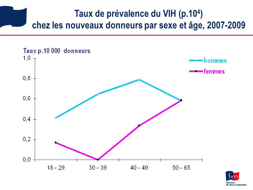 Taux de prévalence du VIH (p.10 4 ) chez les nouveaux donneurs par sexe et âge, 2007-2009