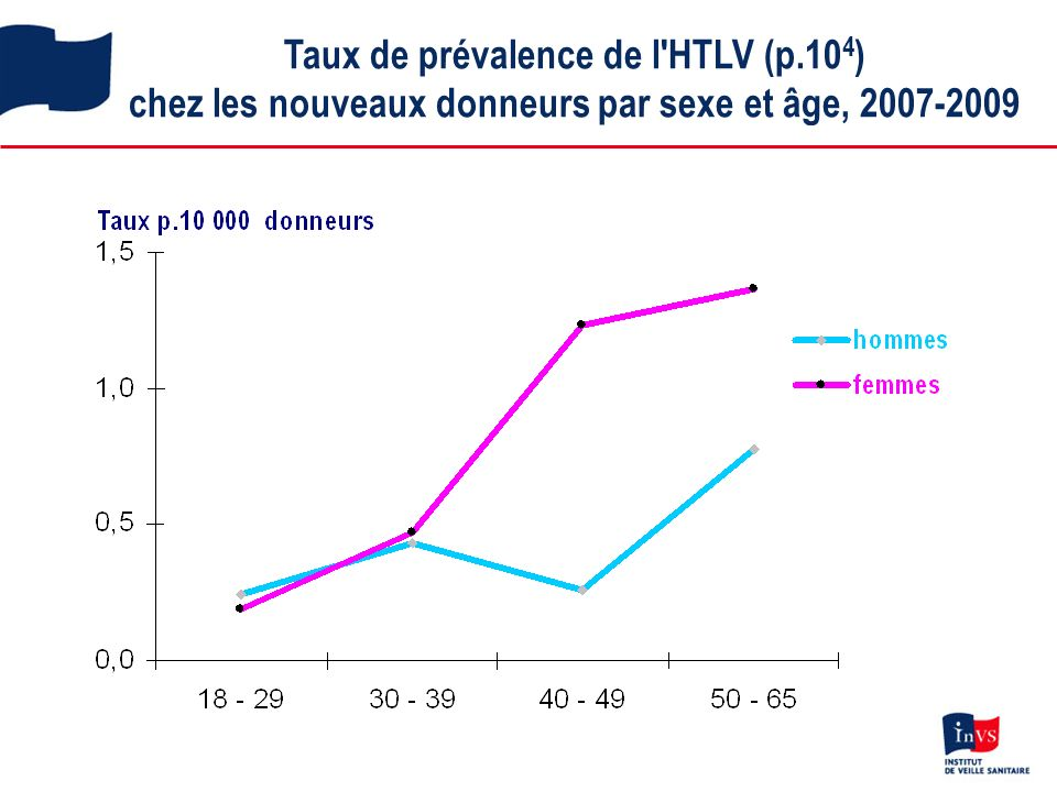 Taux de prévalence de l HTLV (p.10 4 ) chez les nouveaux donneurs par sexe et âge, 2007-2009