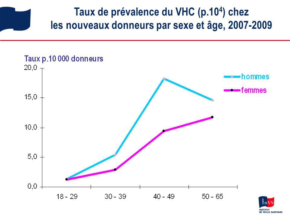 Taux de prévalence du VHC (p.10 4 ) chez les nouveaux donneurs par sexe et âge, 2007-2009