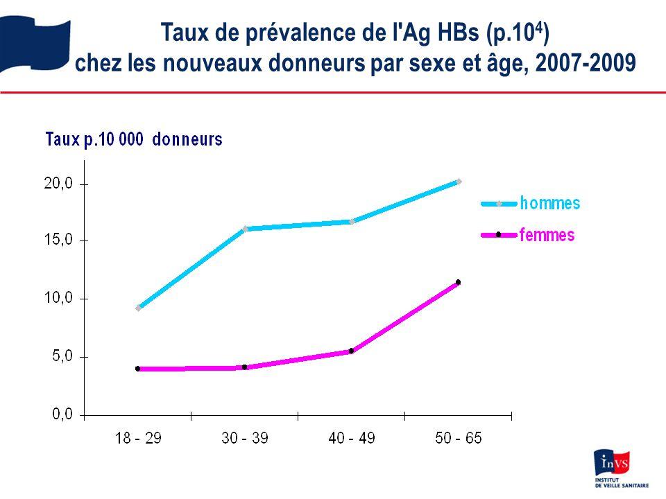 Taux de prévalence de l Ag HBs (p.10 4 ) chez les nouveaux donneurs par sexe et âge, 2007-2009