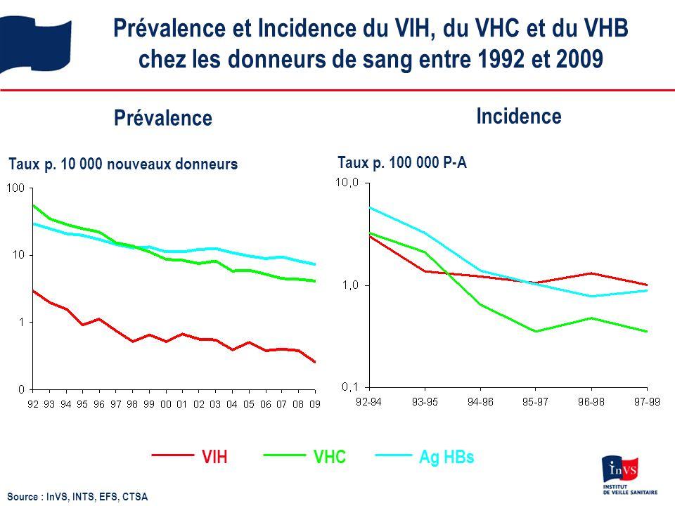 Prévalence et Incidence du VIH, du VHC et du VHB chez les donneurs de sang entre 1992 et 2009 VHCVIHAg HBs Prévalence Taux p.
