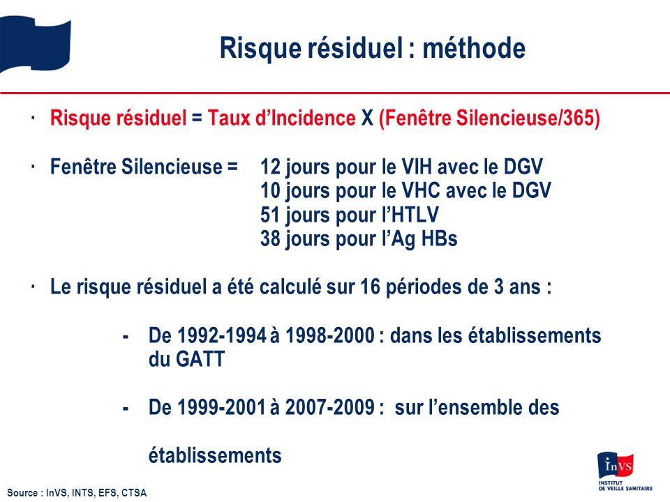 Risque résiduel : méthode Risque résiduel = Taux dIncidence X (Fenêtre Silencieuse/365)Fenêtre Silencieuse = 12 jours pour le VIH avec le DGV 10 jours pour le VHC avec le DGV 51 jours pour lHTLV 38 jours pour lAg HBsLe risque résiduel a été calculé sur 16 périodes de 3 ans : - De 1992-1994 à 1998-2000 : dans les établissements du GATT - De 1999-2001 à 2007-2009 : sur lensemble des établissements Source : InVS, INTS, EFS, CTSA
