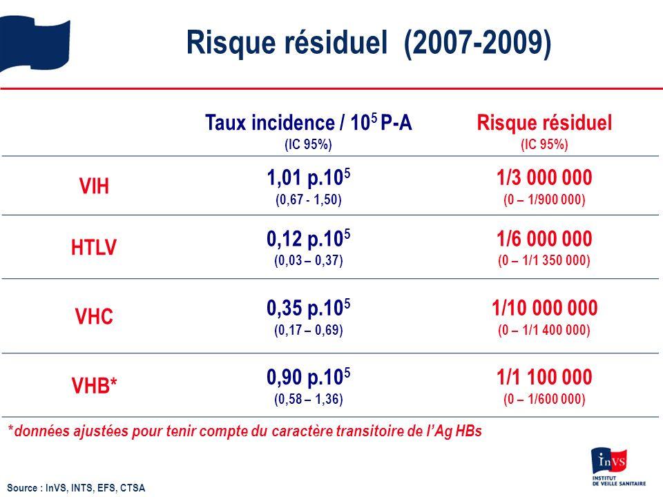 Risque résiduel (2007-2009) Source : InVS, INTS, EFS, CTSA Taux incidence / 10 5 P-A (IC 95%) Risque résiduel (IC 95%) VIH 1,01 p.10 5 (0,67 - 1,50) 1/3 000 000 (0 – 1/900 000) HTLV 0,12 p.10 5 (0,03 – 0,37) 1/6 000 000 (0 – 1/1 350 000) VHC 0,35 p.10 5 (0,17 – 0,69) 1/10 000 000 (0 – 1/1 400 000) VHB* 0,90 p.10 5 (0,58 – 1,36) 1/1 100 000 (0 – 1/600 000) * données ajustées pour tenir compte du caractère transitoire de lAg HBs