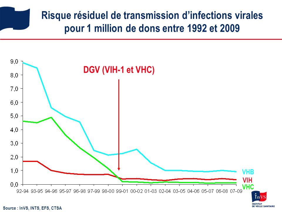 Risque résiduel de transmission dinfections virales pour 1 million de dons entre 1992 et 2009 VHC VHB VIH DGV (VIH-1 et VHC) Source : InVS, INTS, EFS, CTSA