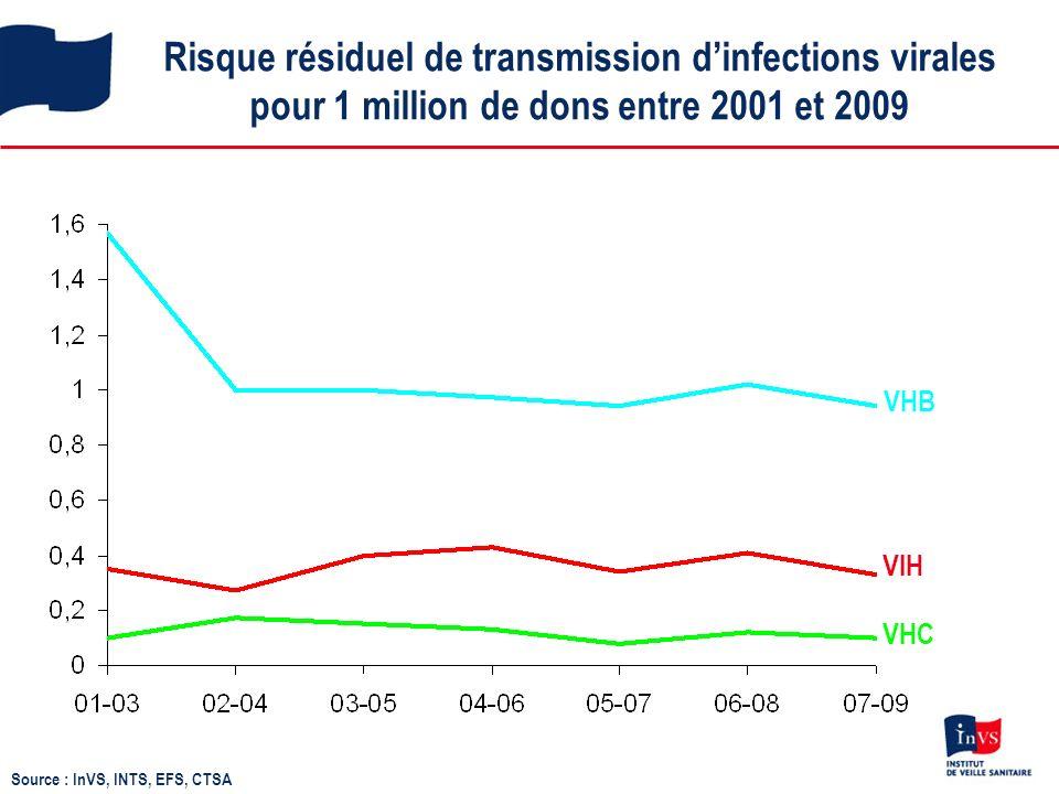Risque résiduel de transmission dinfections virales pour 1 million de dons entre 2001 et 2009 VHC VHB VIH Source : InVS, INTS, EFS, CTSA