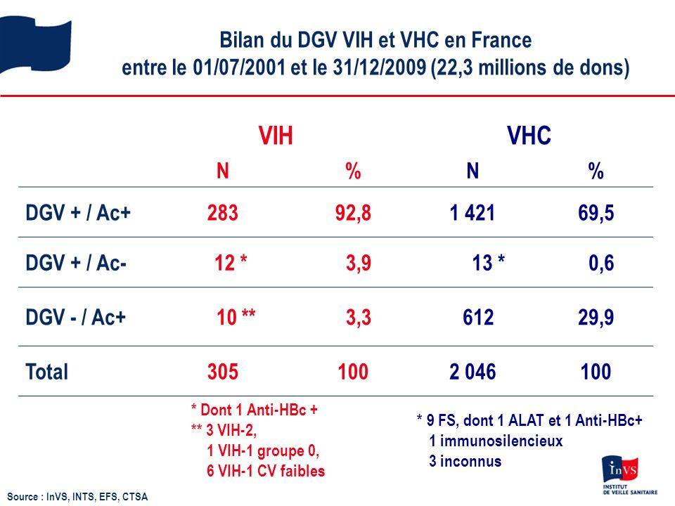 Bilan du DGV VIH et VHC en France entre le 01/07/2001 et le 31/12/2009 (22,3 millions de dons) Source : InVS, INTS, EFS, CTSA VIHVHC N%N% DGV + / Ac+28392,81 42169,5 DGV + / Ac- 12 * 3,9 13 * 0,6 DGV - / Ac+ 10 ** 3,3 61229,9 Total3051002 046100 * Dont 1 Anti-HBc + ** 3 VIH-2, 1 VIH-1 groupe 0, 6 VIH-1 CV faibles * 9 FS, dont 1 ALAT et 1 Anti-HBc+ 1 immunosilencieux 3 inconnus