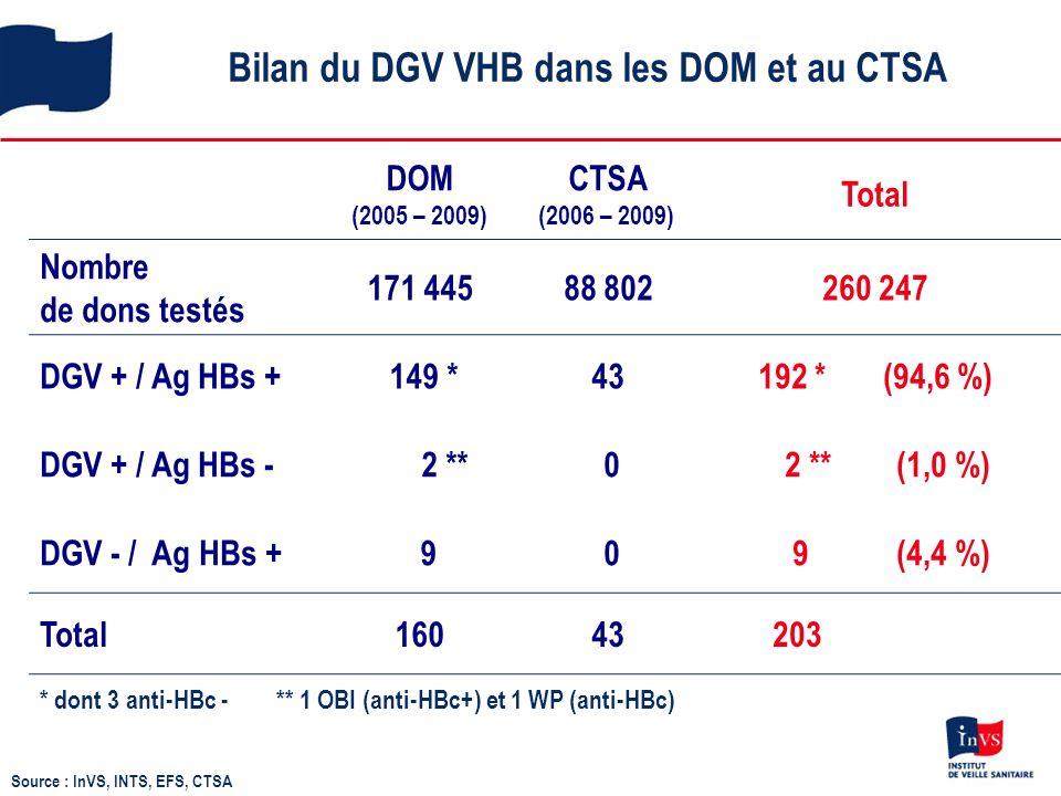 Bilan du DGV VHB dans les DOM et au CTSA Source : InVS, INTS, EFS, CTSA DOM (2005 – 2009) CTSA (2006 – 2009) Total Nombre de dons testés 171 445 88 802260 247 DGV + / Ag HBs + 149 * 43192 * (94,6 %) DGV + / Ag HBs - 2 ** 0 2 ** (1,0 %) DGV - / Ag HBs + 9 0 9 (4,4 %) Total160 43 203 * dont 3 anti-HBc - ** 1 OBI (anti-HBc+) et 1 WP (anti-HBc)