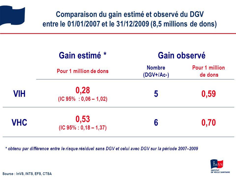 Comparaison du gain estimé et observé du DGV entre le 01/01/2007 et le 31/12/2009 (8,5 millions de dons) Source : InVS, INTS, EFS, CTSA Gain estimé *Gain observé Pour 1 million de dons Nombre (DGV+/Ac-) Pour 1 million de dons VIH 0,28 (IC 95% : 0,06 – 1,02) 50,59 VHC 0,53 (IC 95% : 0,18 – 1,37) 60,70 * obtenu par différence entre le risque résiduel sans DGV et celui avec DGV sur la période 2007–2009
