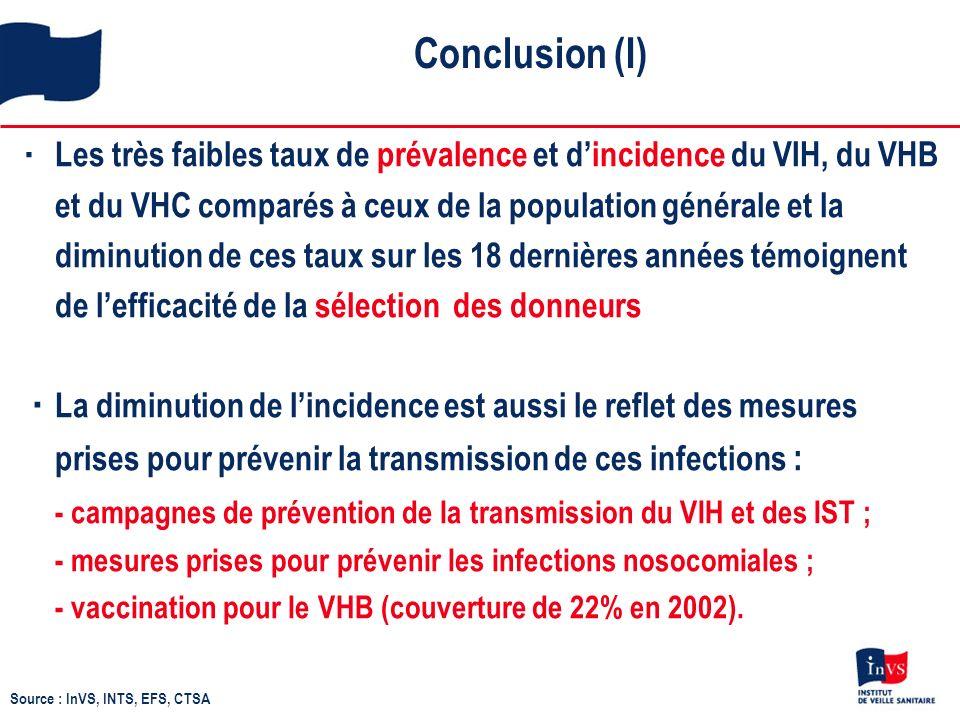 Conclusion (I) Les très faibles taux de prévalence et dincidence du VIH, du VHB et du VHC comparés à ceux de la population générale et la diminution de ces taux sur les 18 dernières années témoignent de lefficacité de la sélection des donneurs La diminution de lincidence est aussi le reflet des mesures prises pour prévenir la transmission de ces infections : - campagnes de prévention de la transmission du VIH et des IST ; - mesures prises pour prévenir les infections nosocomiales ; - vaccination pour le VHB (couverture de 22% en 2002).