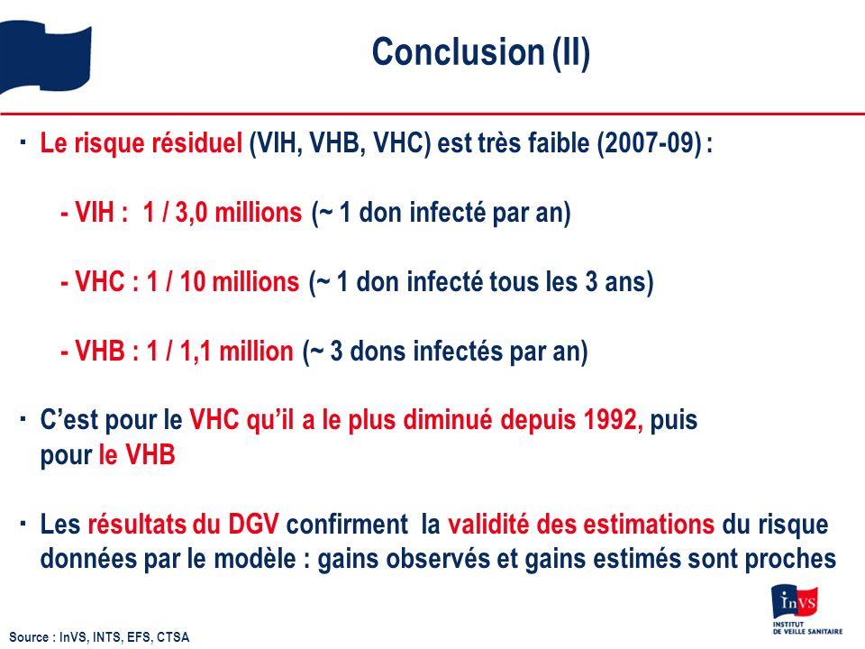 Conclusion (II) Le risque résiduel (VIH, VHB, VHC) est très faible (2007-09) : - VIH : 1 / 3,0 millions (~ 1 don infecté par an) - VHC : 1 / 10 millions (~ 1 don infecté tous les 3 ans) - VHB : 1 / 1,1 million (~ 3 dons infectés par an) Cest pour le VHC quil a le plus diminué depuis 1992, puis pour le VHB Les résultats du DGV confirment la validité des estimations du risque données par le modèle : gains observés et gains estimés sont proches Source : InVS, INTS, EFS, CTSA