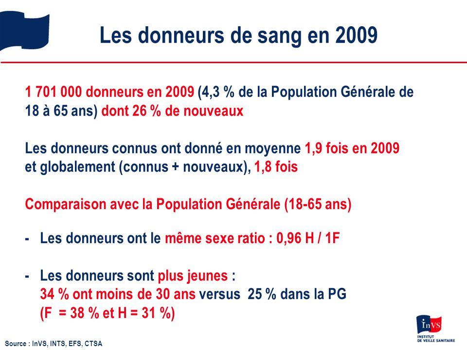 Les donneurs de sang en 2009 1 701 000 donneurs en 2009 (4,3 % de la Population Générale de 18 à 65 ans) dont 26 % de nouveaux Les donneurs connus ont donné en moyenne 1,9 fois en 2009 et globalement (connus + nouveaux), 1,8 fois Comparaison avec la Population Générale (18-65 ans) - Les donneurs ont le même sexe ratio : 0,96 H / 1F - Les donneurs sont plus jeunes : 34 % ont moins de 30 ans versus 25 % dans la PG (F = 38 % et H = 31 %) Source : InVS, INTS, EFS, CTSA