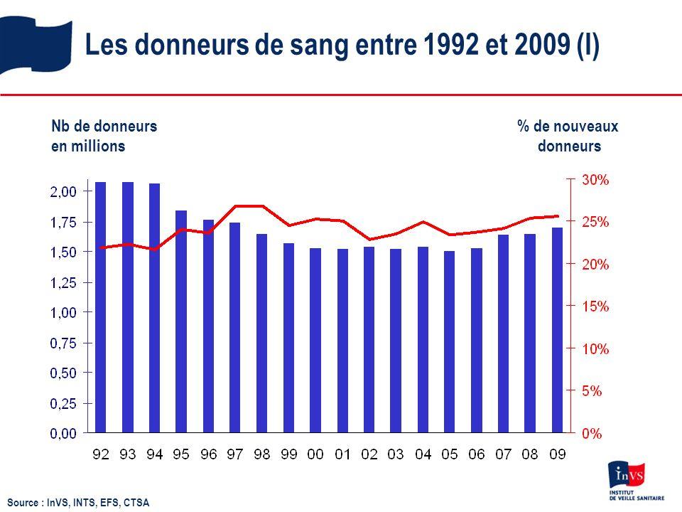 Les donneurs de sang entre 1992 et 2009 (I) Nb de donneurs en millions % de nouveaux donneurs Source : InVS, INTS, EFS, CTSA