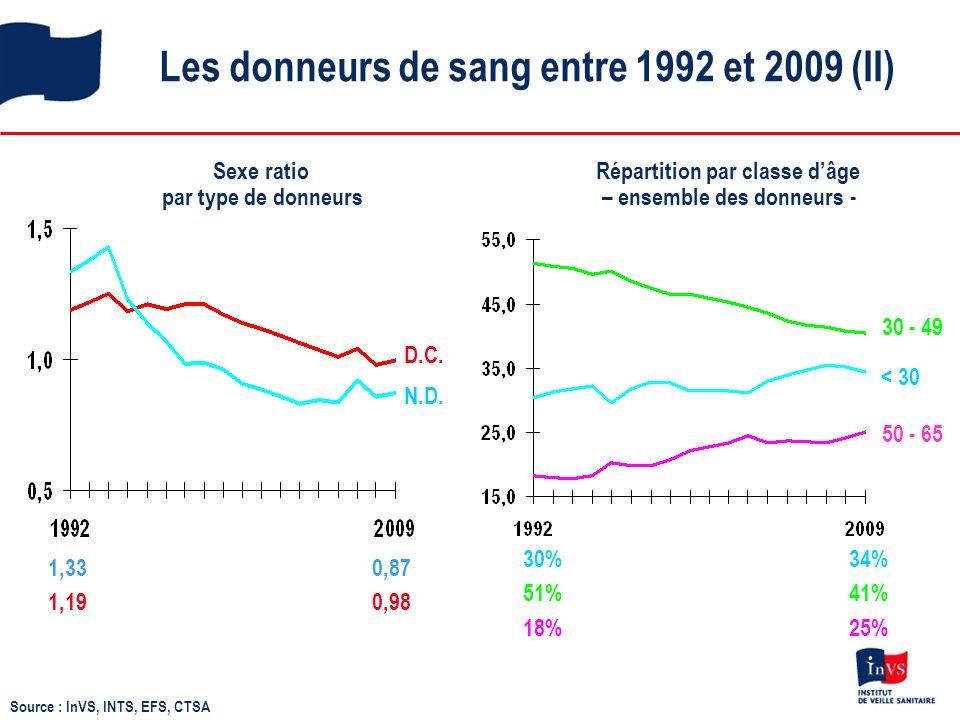 Les donneurs de sang entre 1992 et 2009 (II) Sexe ratio par type de donneurs 1,33 0,87 1,19 0,98 Répartition par classe dâge – ensemble des donneurs - D.C.