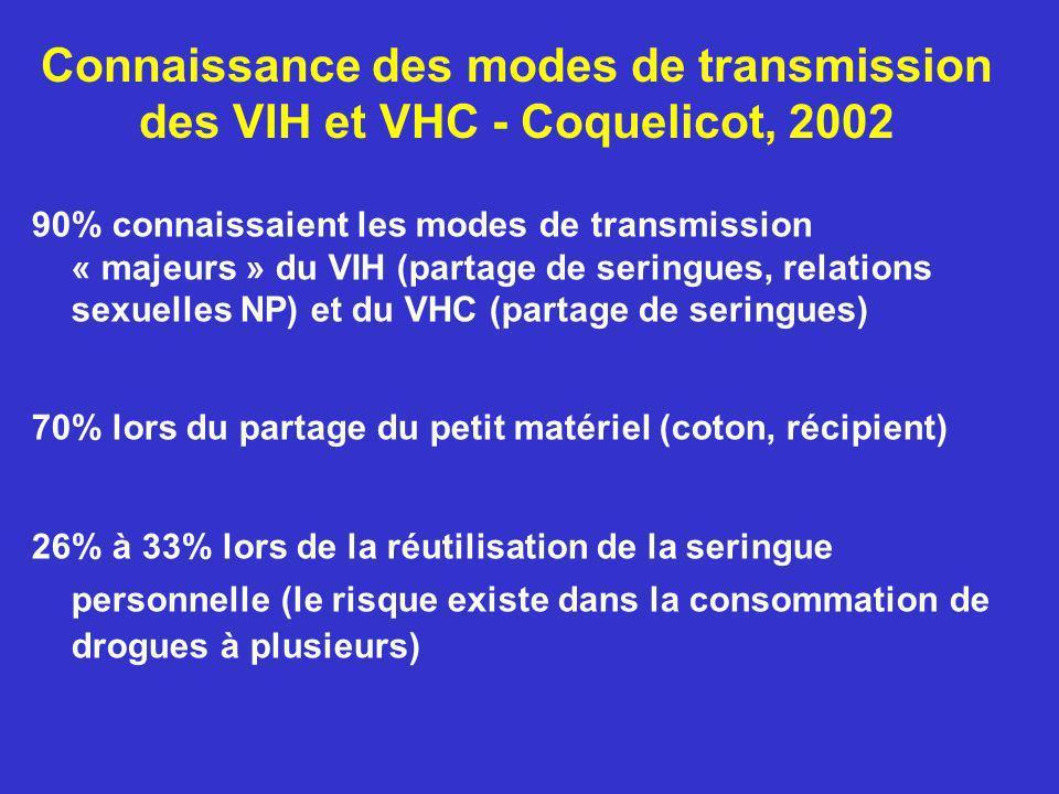 Connaissance des modes de transmission des VIH et VHC - Coquelicot, 2002 90% connaissaient les modes de transmission « majeurs » du VIH (partage de se