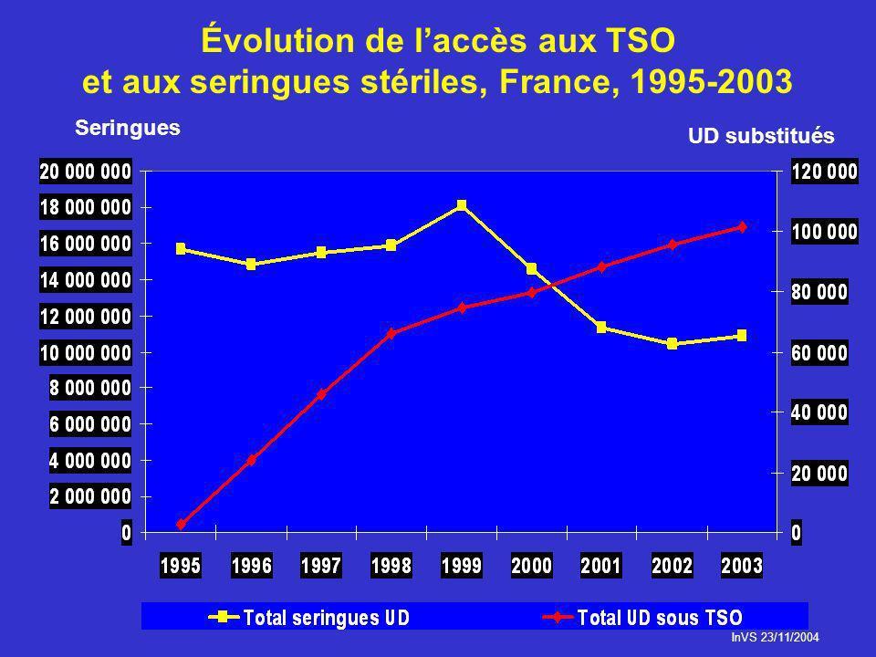 Évolution de laccès aux TSO et aux seringues stériles, France, 1995-2003 InVS 23/11/2004 Seringues UD substitués