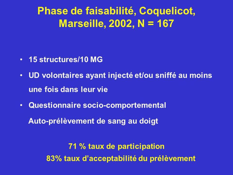 Phase de faisabilité, Coquelicot, Marseille, 2002, N = 167 15 structures/10 MG UD volontaires ayant injecté et/ou sniffé au moins une fois dans leur v