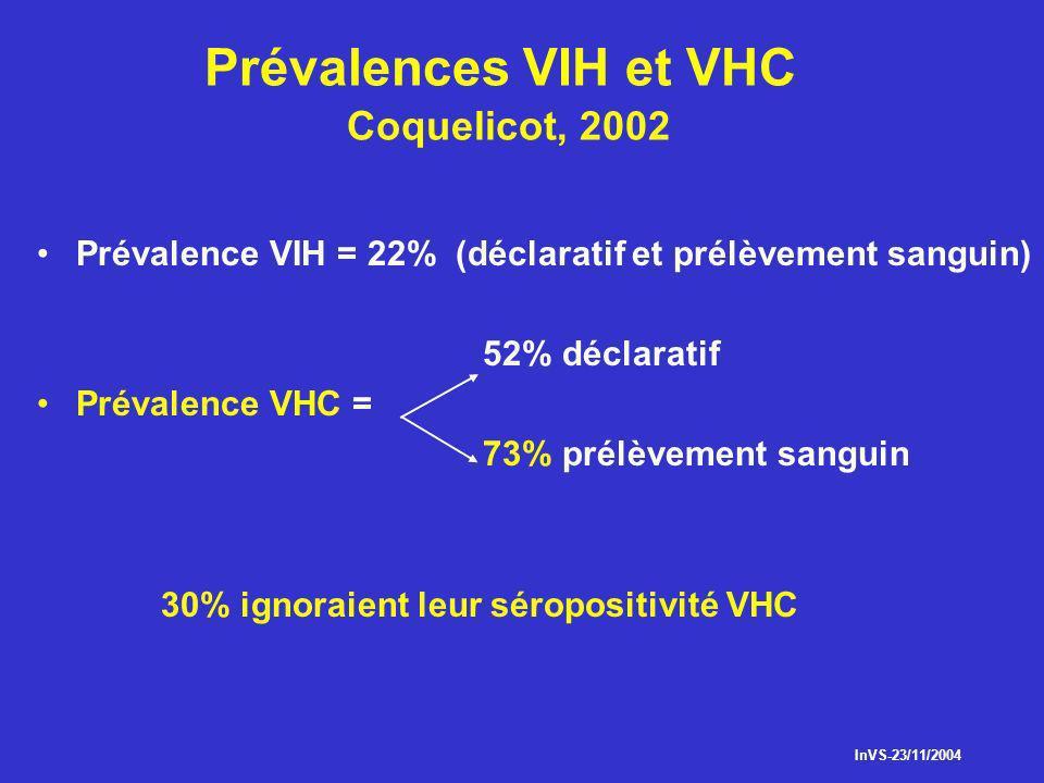 Prévalences VIH et VHC Coquelicot, 2002 Prévalence VIH = 22% (déclaratif et prélèvement sanguin) 52% déclaratif Prévalence VHC = 73% prélèvement sangu